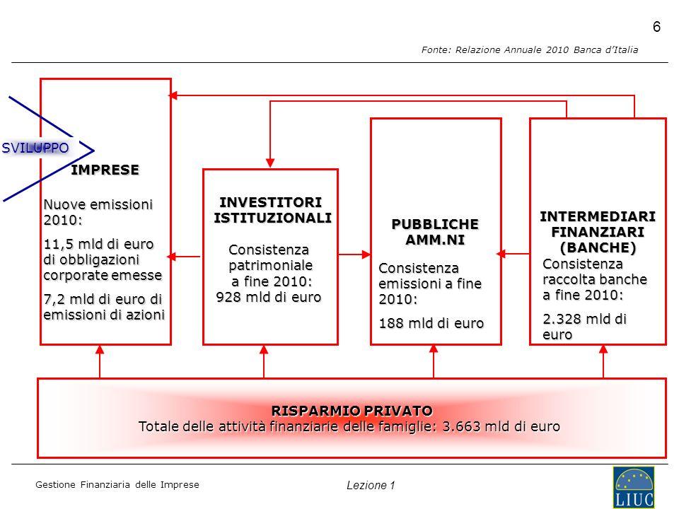 Gestione Finanziaria delle Imprese Lezione 1 6 IMPRESE INVESTITORI ISTITUZIONALI ISTITUZIONALIConsistenzapatrimoniale a fine 2010: a fine 2010: 928 mld di euro PUBBLICHE AMM.NI INTERMEDIARIFINANZIARI(BANCHE) RISPARMIO PRIVATO Totale delle attività finanziarie delle famiglie: 3.663 mld di euro Consistenza raccolta banche a fine 2010: 2.328 mld di euro Consistenza emissioni a fine 2010: 188 mld di euro Nuove emissioni 2010: 11,5 mld di euro di obbligazioni corporate emesse 7,2 mld di euro di emissioni di azioni SVILUPPO Fonte: Relazione Annuale 2010 Banca dItalia