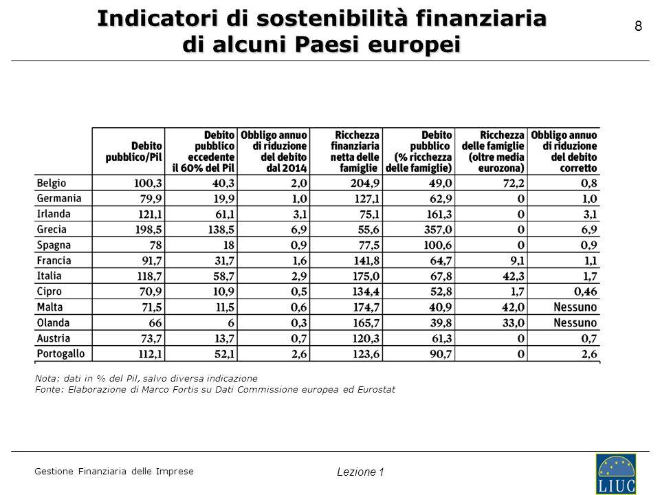Gestione Finanziaria delle Imprese Lezione 1 Indicatori di sostenibilità finanziaria di alcuni Paesi europei Nota: dati in % del Pil, salvo diversa indicazione Fonte: Elaborazione di Marco Fortis su Dati Commissione europea ed Eurostat 8