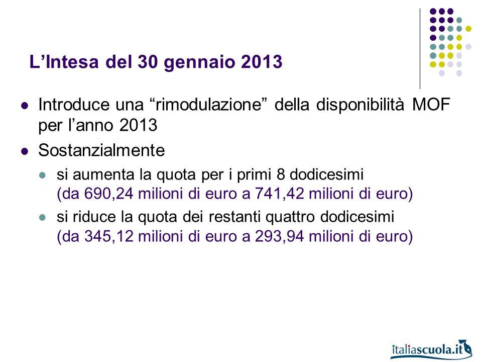 LIntesa del 30 gennaio 2013 Introduce una rimodulazione della disponibilità MOF per lanno 2013 Sostanzialmente si aumenta la quota per i primi 8 dodic