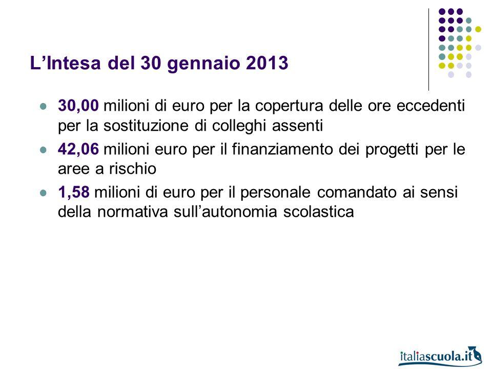 LIntesa del 30 gennaio 2013 30,00 milioni di euro per la copertura delle ore eccedenti per la sostituzione di colleghi assenti 42,06 milioni euro per