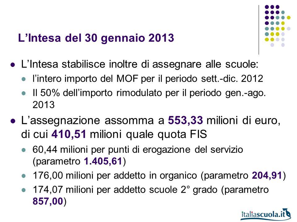 LIntesa del 30 gennaio 2013 LIntesa stabilisce inoltre di assegnare alle scuole: lintero importo del MOF per il periodo sett.-dic. 2012 Il 50% dellimp