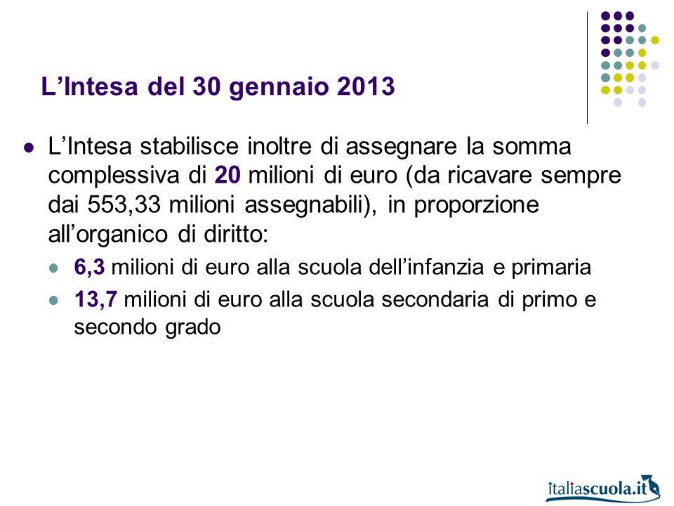 LIntesa del 30 gennaio 2013 LIntesa stabilisce inoltre di assegnare la somma complessiva di 20 milioni di euro (da ricavare sempre dai 553,33 milioni
