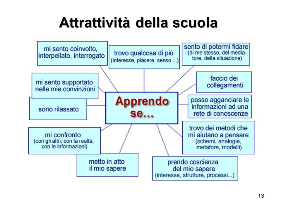 13 Attrattività della scuola