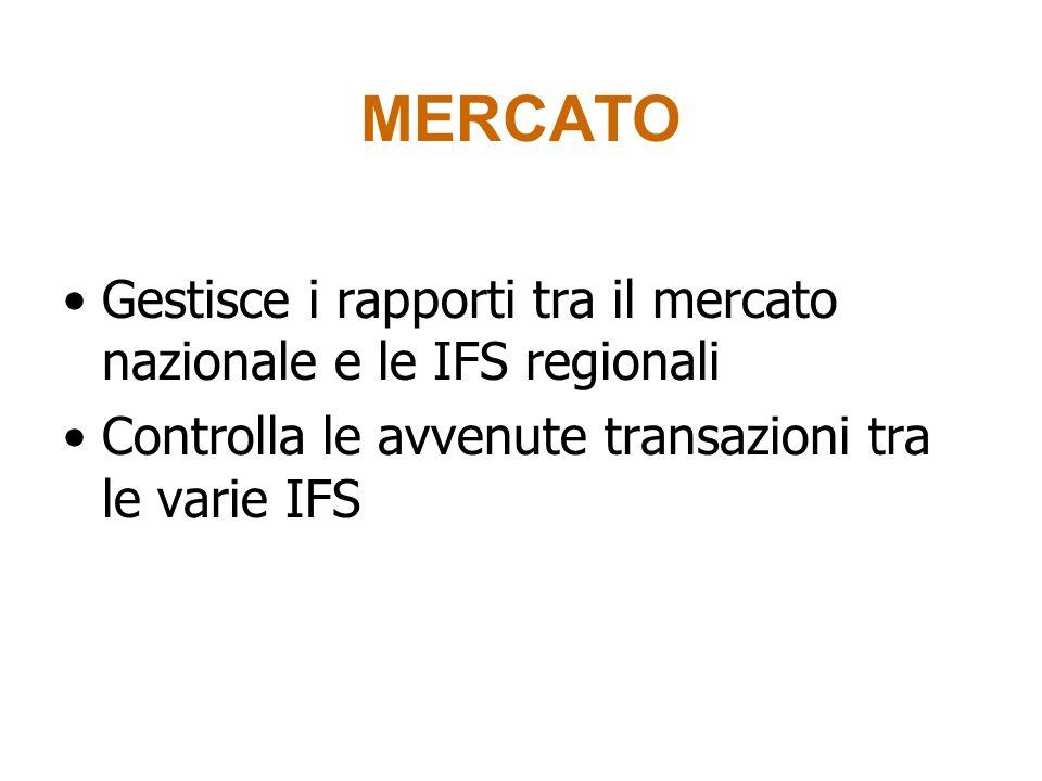 MERCATO Gestisce i rapporti tra il mercato nazionale e le IFS regionali Controlla le avvenute transazioni tra le varie IFS