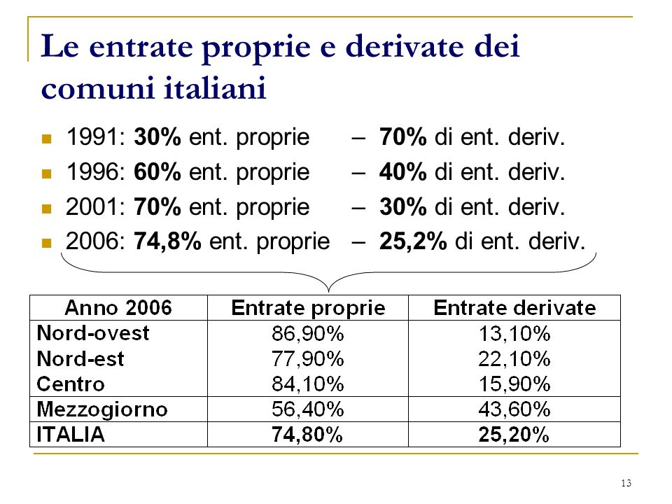 13 Le entrate proprie e derivate dei comuni italiani 1991: 30% ent. proprie – 70% di ent. deriv. 1996: 60% ent. proprie – 40% di ent. deriv. 2001: 70%