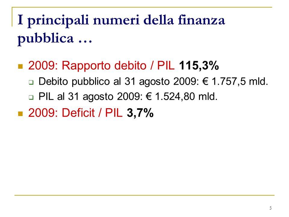 5 I principali numeri della finanza pubblica … 2009: Rapporto debito / PIL 115,3% Debito pubblico al 31 agosto 2009: 1.757,5 mld.