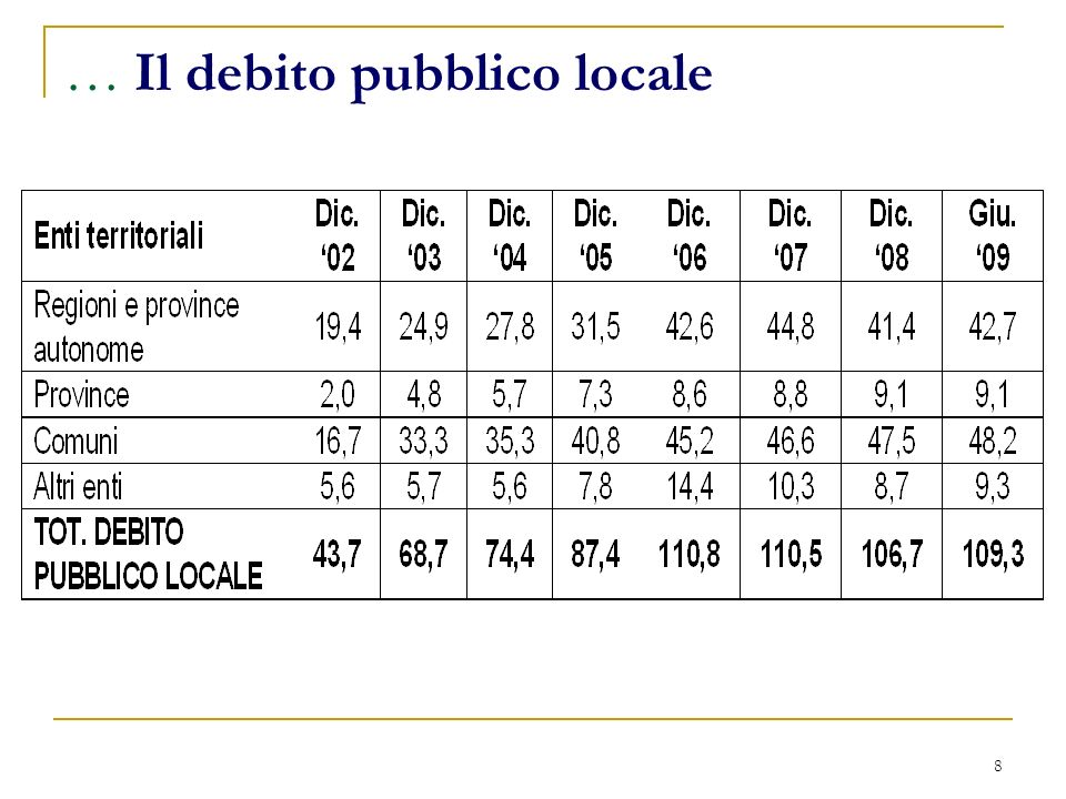 8 … Il debito pubblico locale