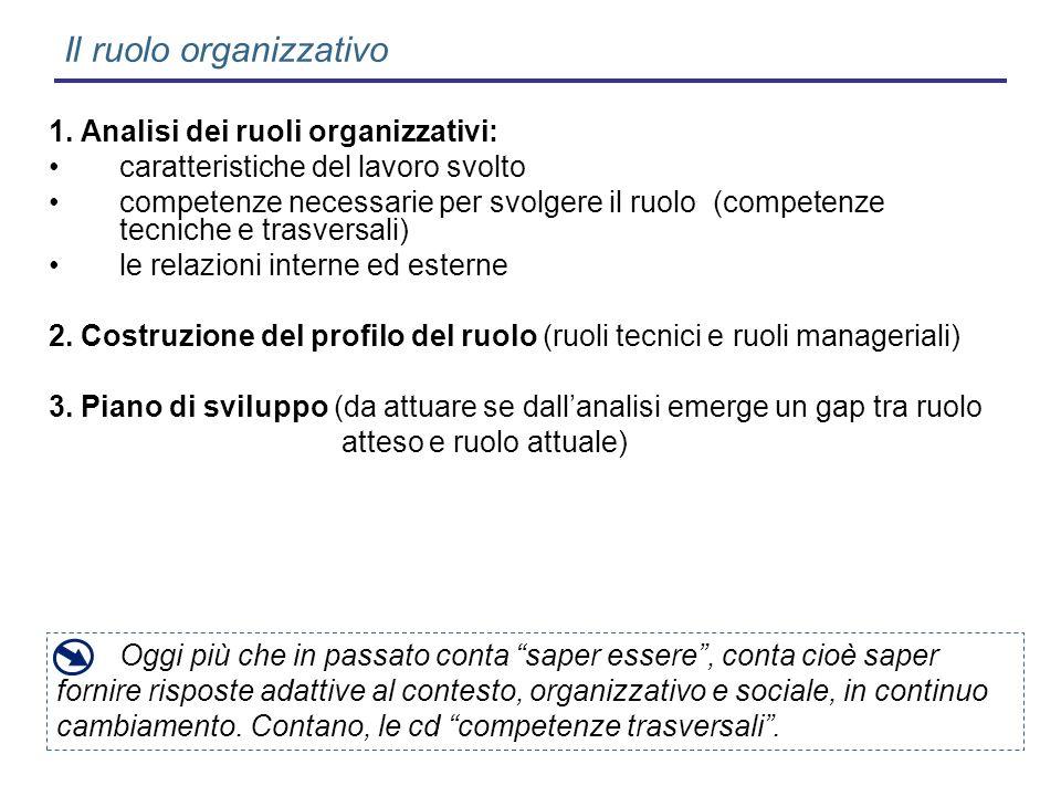 Il ruolo organizzativo 1. Analisi dei ruoli organizzativi: caratteristiche del lavoro svolto competenze necessarie per svolgere il ruolo (competenze t