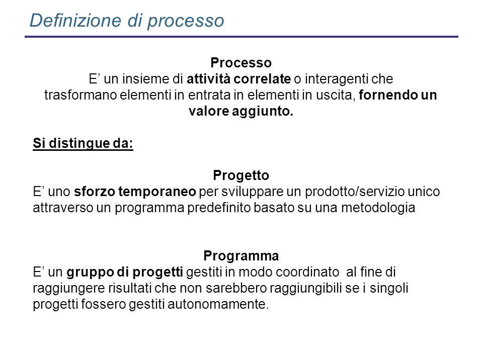 Definizione di processo Processo E un insieme di attività correlate o interagenti che trasformano elementi in entrata in elementi in uscita, fornendo