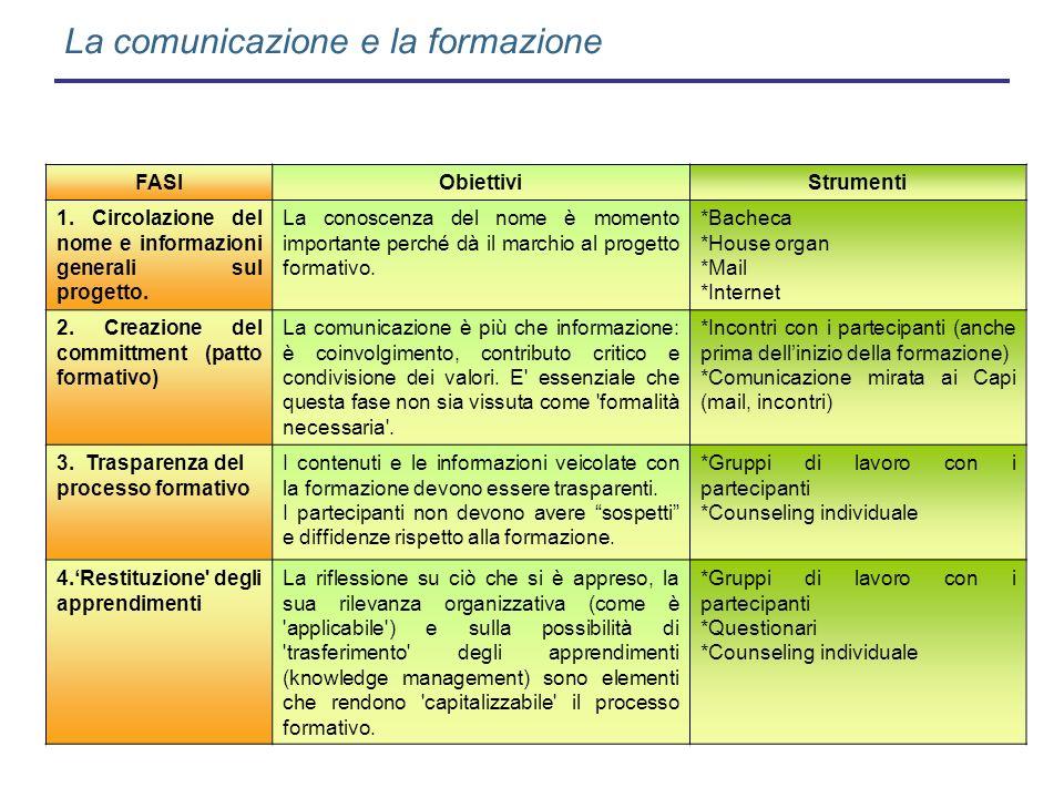 La comunicazione e la formazione FASIObiettiviStrumenti 1. Circolazione del nome e informazioni generali sul progetto. La conoscenza del nome è moment