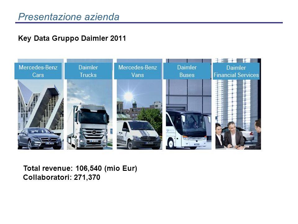 Presentazione azienda Il nostro portfolio