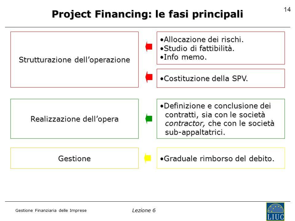 Lezione 6 Gestione Finanziaria delle Imprese 14 Project Financing: le fasi principali Strutturazione delloperazione Realizzazione dellopera Gestione Allocazione dei rischi.Allocazione dei rischi.