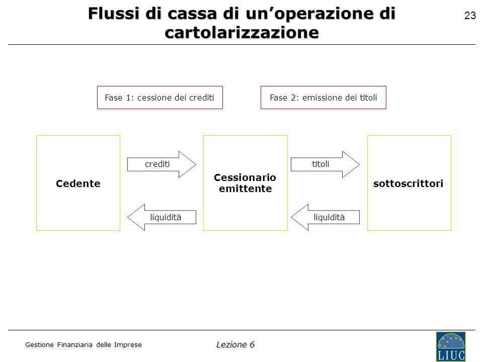 Lezione 6 Gestione Finanziaria delle Imprese 23 Cedente Cessionario emittente sottoscrittori Flussi di cassa di unoperazione di cartolarizzazione Fase 1: cessione dei creditiFase 2: emissione dei titoli creditititoli liquidità