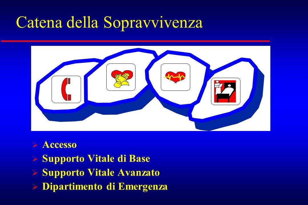 Catena della Sopravvivenza Accesso Supporto Vitale di Base Supporto Vitale Avanzato Dipartimento di Emergenza