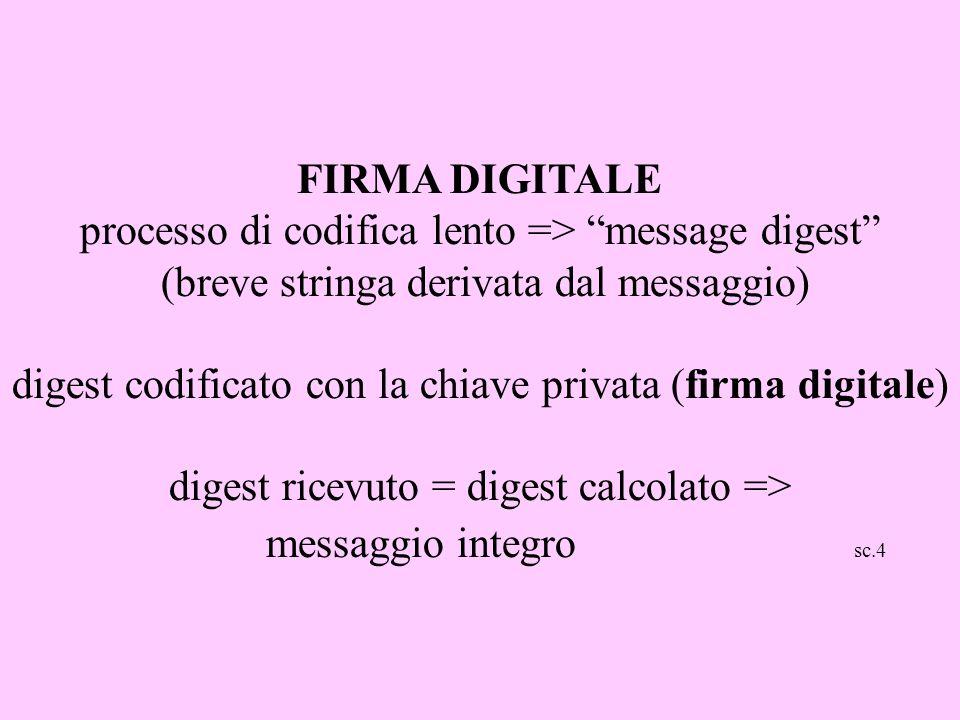 FIRMA DIGITALE processo di codifica lento => message digest (breve stringa derivata dal messaggio) digest codificato con la chiave privata (firma digi