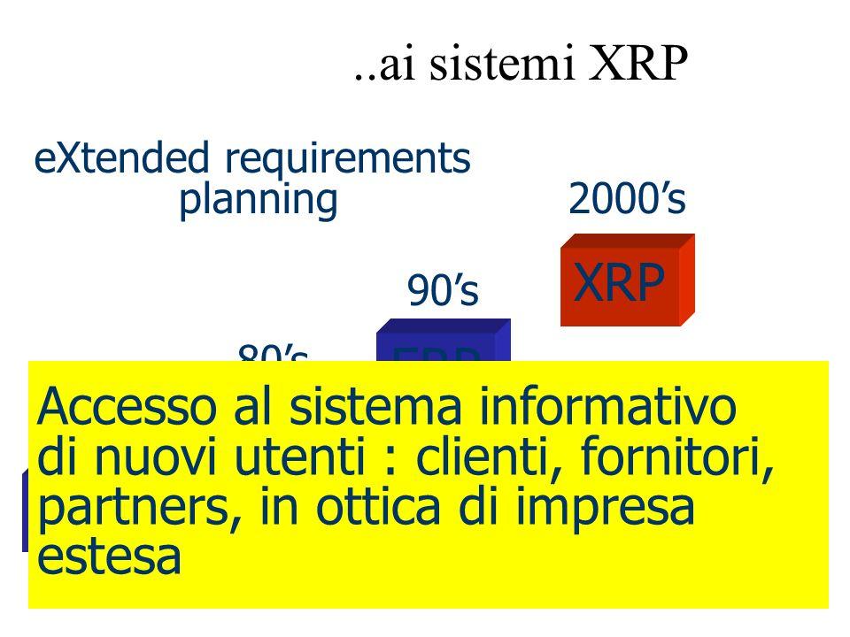 Sistemi Informativi e Sicurezza10 Cliente (ERP1) Fornitore (ERP2) Terzista (ERP3) DIAPASON NETWORKED ENTERPRISE SYSTEM CONTROLLO DI GESTIONE CONSOLIDATO CESPITI INVESTIMENTI AMMINISTRAZIONE TESORERIA ACQUISTI VENDITE C.R.M.
