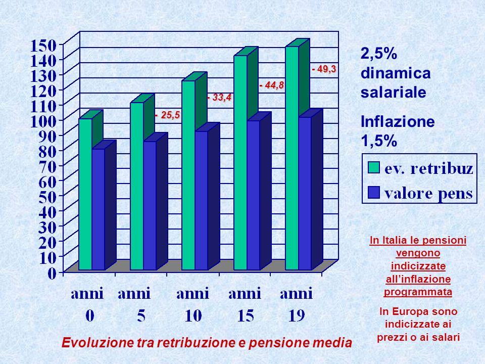 2,5% dinamica salariale Inflazione 1,5% Evoluzione tra retribuzione e pensione media - 25,5 - 33,4 - 44,8 49,3 - 49,3 In Italia le pensioni vengono in