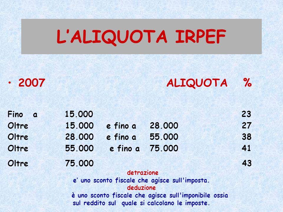LALIQUOTA IRPEF 2007 ALIQUOTA % Fino a 15.000 23 Oltre 15.000 e fino a 28.000 27 Oltre 28.000 e fino a 55.000 38 Oltre 55.000 e fino a 75.000 41 Oltre