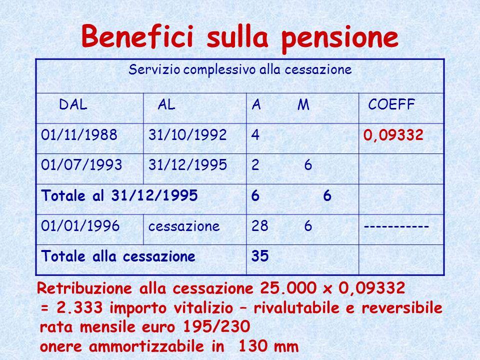 Benefici sulla pensione Servizio complessivo alla cessazione DAL ALA M COEFF 01/11/198831/10/199240,09332 01/07/199331/12/19952 6 Totale al 31/12/1995