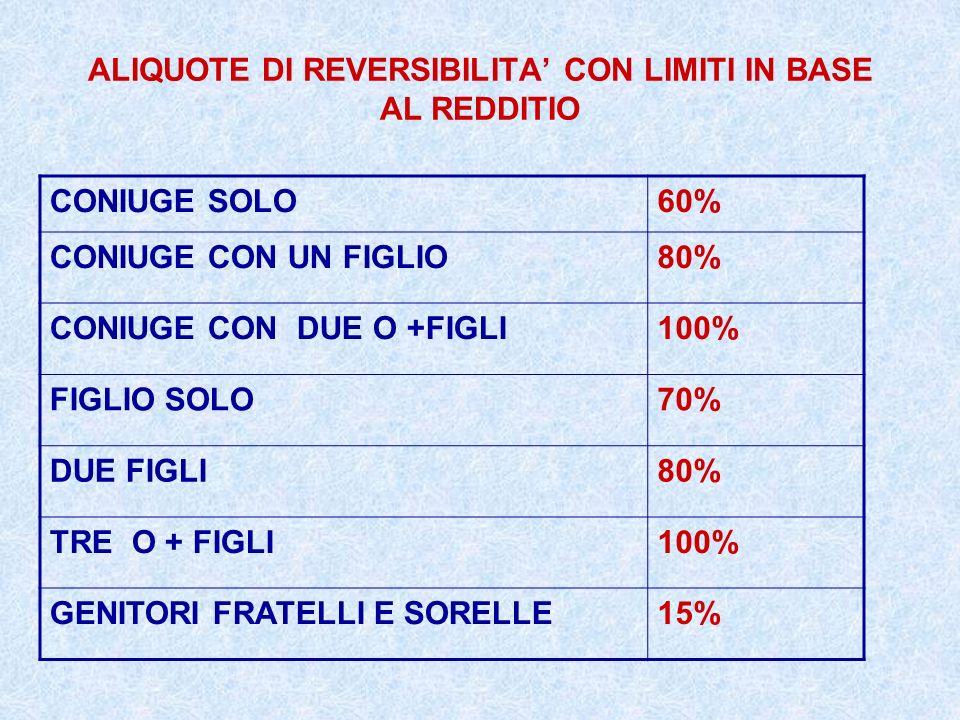 ALIQUOTE DI REVERSIBILITA CON LIMITI IN BASE AL REDDITIO CONIUGE SOLO60% CONIUGE CON UN FIGLIO80% CONIUGE CON DUE O +FIGLI100% FIGLIO SOLO70% DUE FIGL