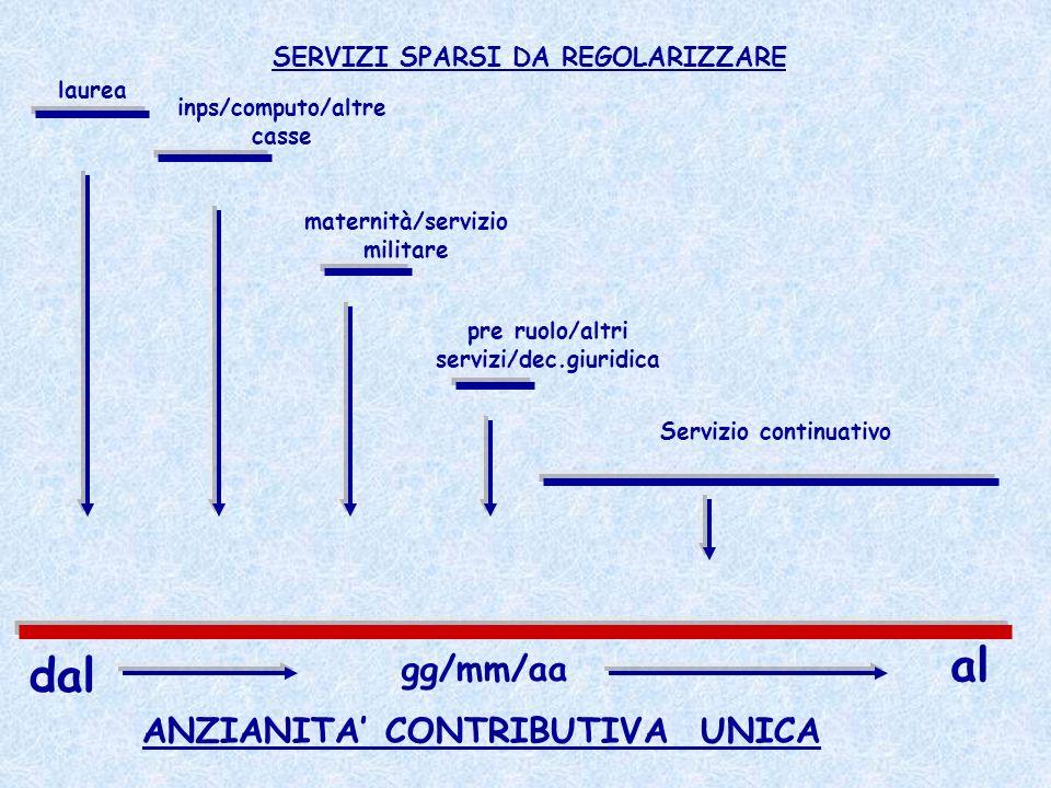 ANZIANITA CONTRIBUTIVA UNICA SERVIZI SPARSI DA REGOLARIZZARE laurea inps/computo/altre casse maternità/servizio militare pre ruolo/altri servizi/dec.g
