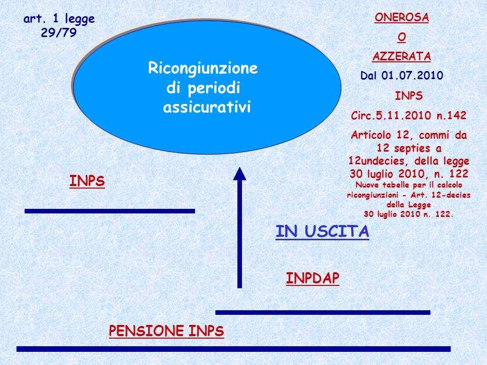 Ricongiunzione di periodi assicurativi INPS INPDAP PENSIONE INPS ONEROSA O AZZERATA Dal 01.07.2010 IN USCITA INPS Circ.5.11.2010 n.142 Articolo 12, co