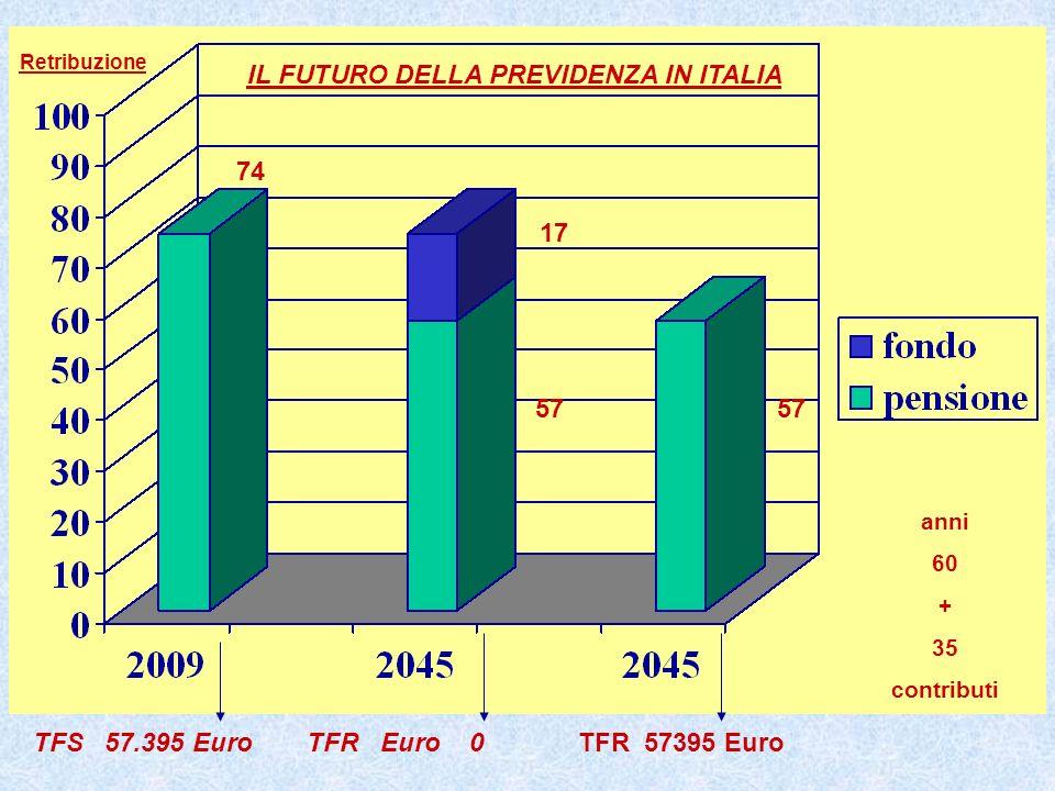 TFS 57.395 Euro TFR Euro 0 IL FUTURO DELLA PREVIDENZA IN ITALIA TFR 57395 Euro Retribuzione 74 57 17 57 anni 60 + 35 contributi