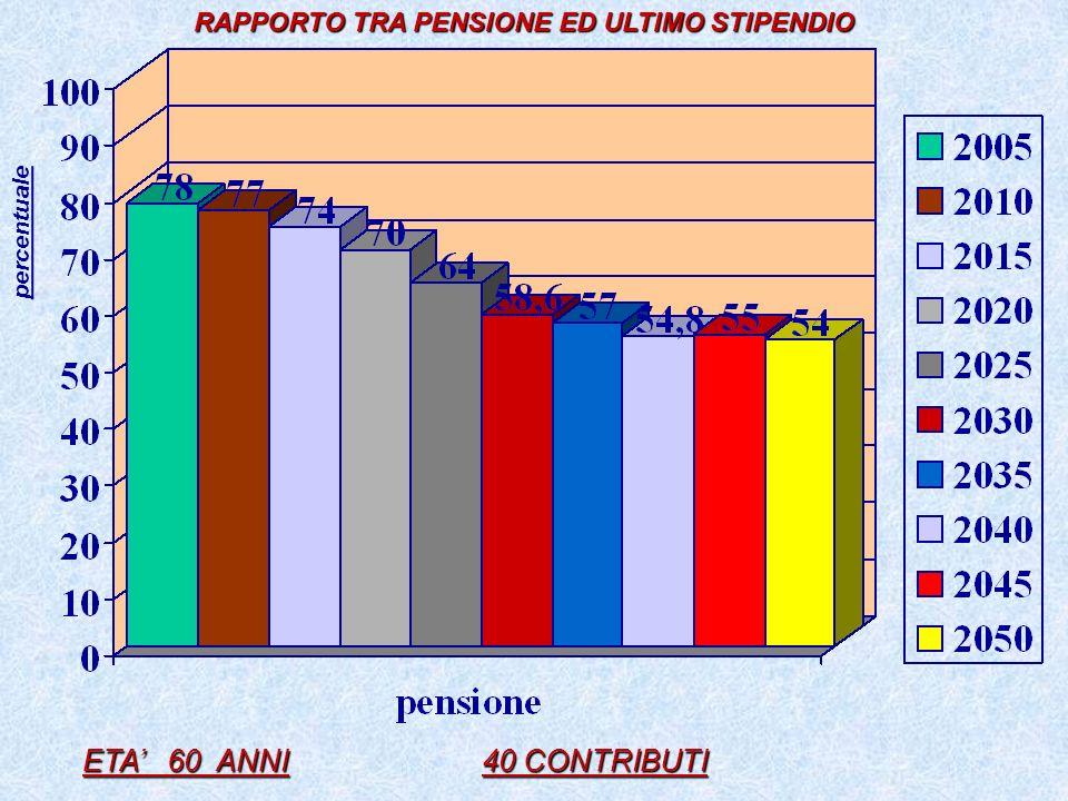 RAPPORTO TRA PENSIONE ED ULTIMO STIPENDIO RAPPORTO TRA PENSIONE ED ULTIMO STIPENDIO ETA 60 ANNI 40 CONTRIBUTI percentuale
