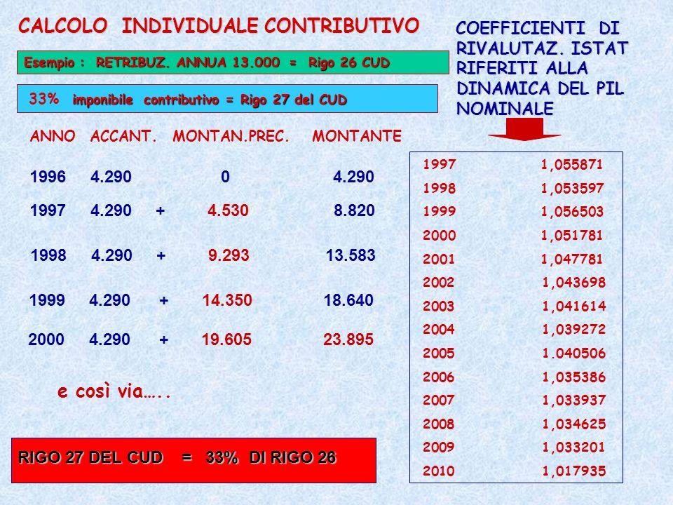 COEFFICIENTI DI RIVALUTAZ. ISTAT RIFERITI ALLA DINAMICA DEL PIL NOMINALE 1997 1,055871 1998 1,053597 1999 1,056503 2000 1,051781 2001 1,047781 2002 1,