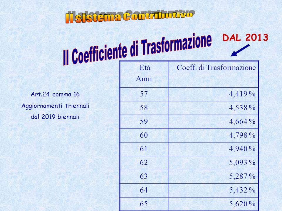 Età Anni Coeff. di Trasformazione 574,419 % 584,538 % 594,664 % 604,798 % 614,940 % 625,093 % 635,287 % 645,432 % 655,620 % DAL 2013 Art.24 comma 16 A