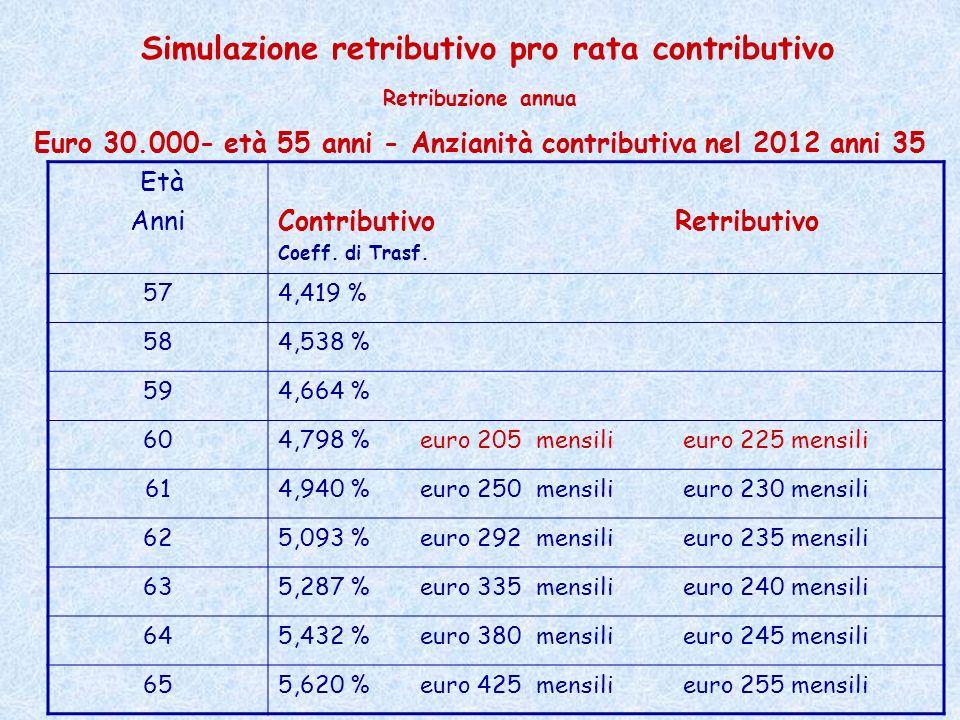 Età Anni Contributivo Retributivo Coeff. di Trasf. 574,419 % 584,538 % 594,664 % 604,798 % euro 205 mensili euro 225 mensili 614,940 % euro 250 mensil