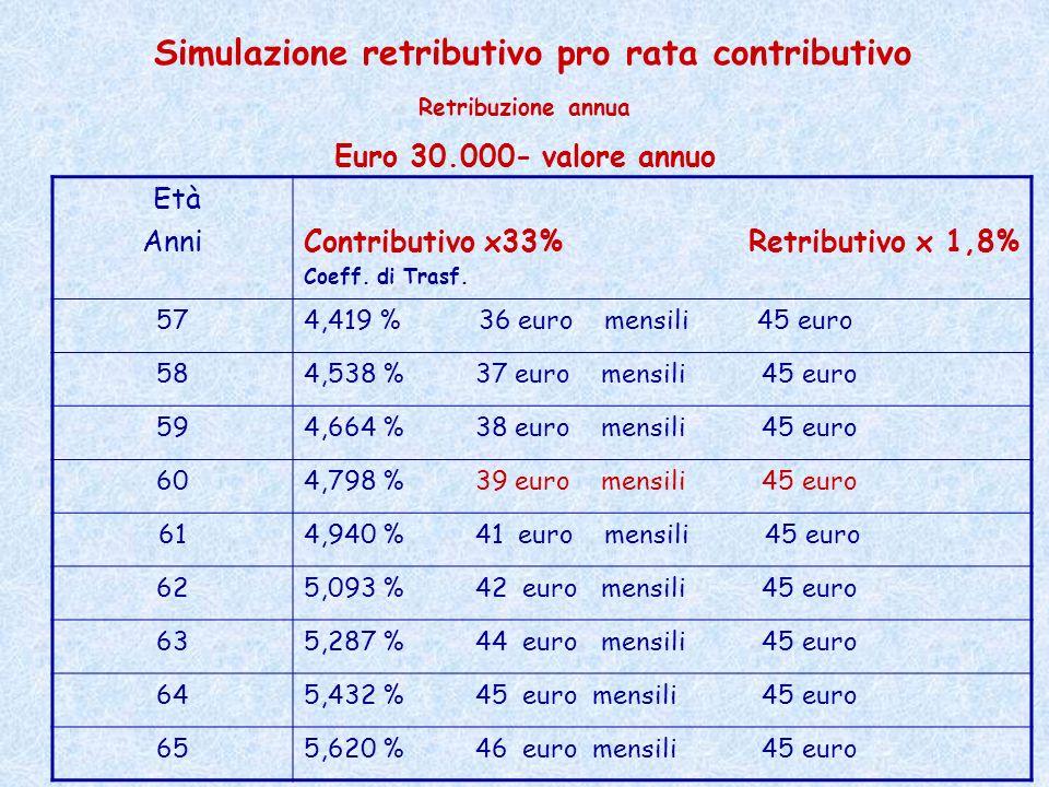 Età Anni Contributivo x33% Retributivo x 1,8% Coeff. di Trasf. 574,419 % 36 euro mensili 45 euro 584,538 % 37 euro mensili 45 euro 594,664 % 38 euro m