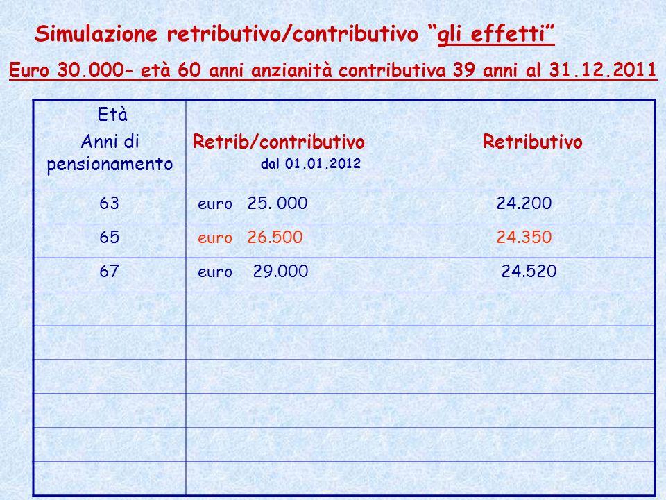 Età Anni di pensionamento Retrib/contributivo Retributivo dal 01.01.2012 63 euro 25. 000 24.200 65 euro 26.500 24.350 67 euro 29.000 24.520 Simulazion