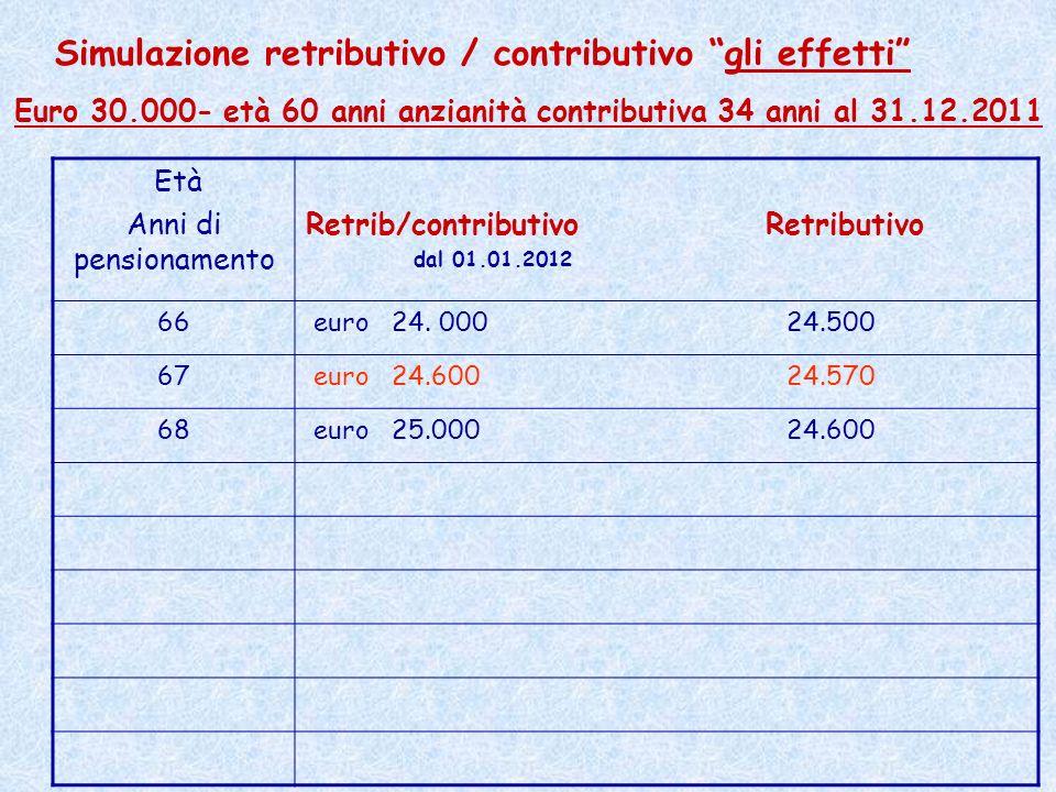 Età Anni di pensionamento Retrib/contributivo Retributivo dal 01.01.2012 66 euro 24. 000 24.500 67 euro 24.600 24.570 68 euro 25.000 24.600 Simulazion