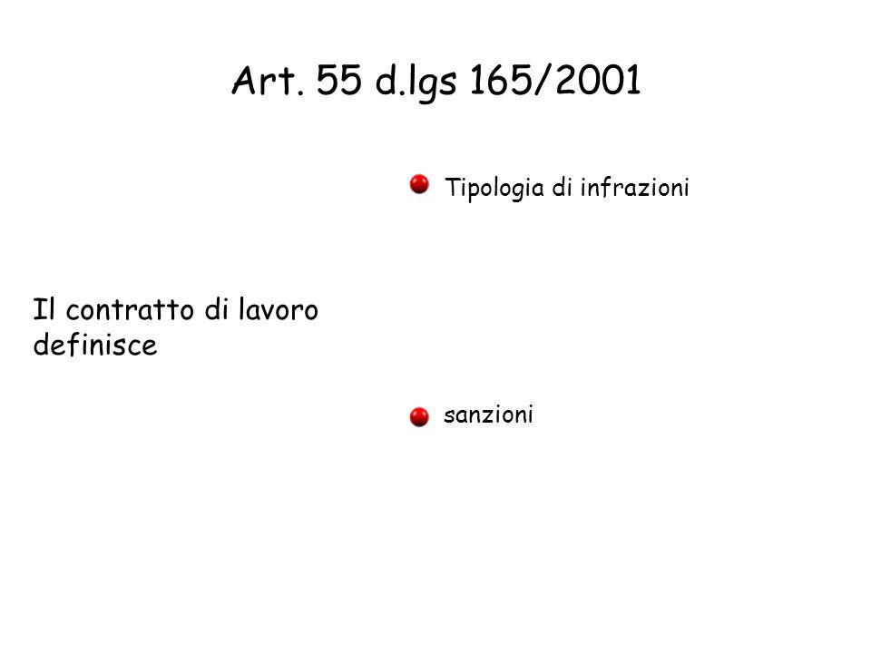 Art. 55 d.lgs 165/2001 Il contratto di lavoro definisce Tipologia di infrazioni sanzioni