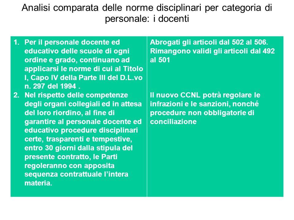 Analisi comparata delle norme disciplinari per categoria di personale: i docenti 1.Per il personale docente ed educativo delle scuole di ogni ordine e