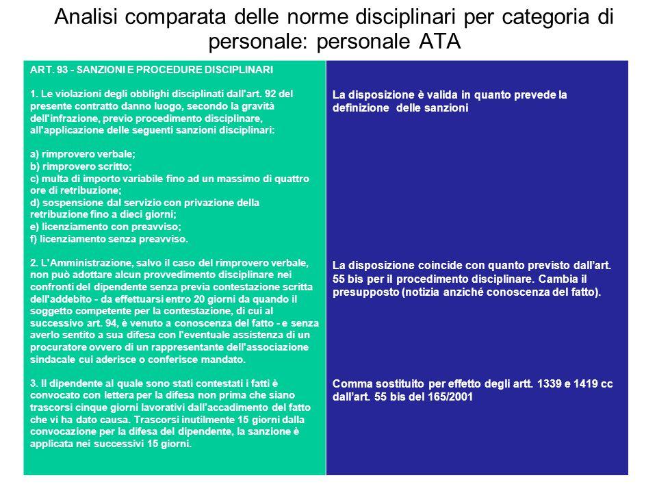 Analisi comparata delle norme disciplinari per categoria di personale: personale ATA ART. 93 - SANZIONI E PROCEDURE DISCIPLINARI 1. Le violazioni degl