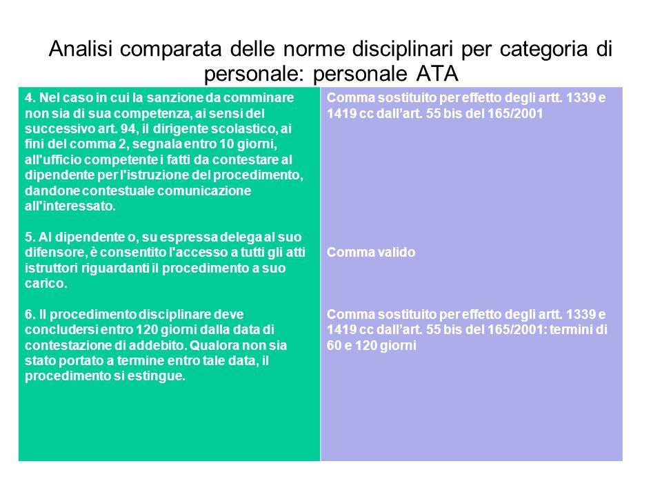 Analisi comparata delle norme disciplinari per categoria di personale: personale ATA 4. Nel caso in cui la sanzione da comminare non sia di sua compet