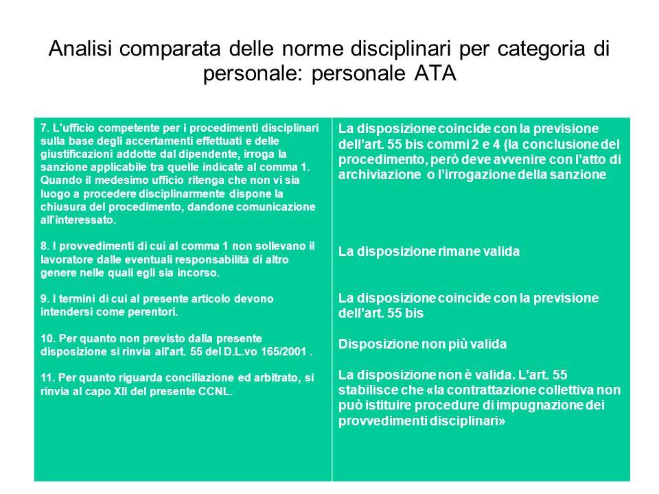Analisi comparata delle norme disciplinari per categoria di personale: personale ATA 7. L'ufficio competente per i procedimenti disciplinari sulla bas