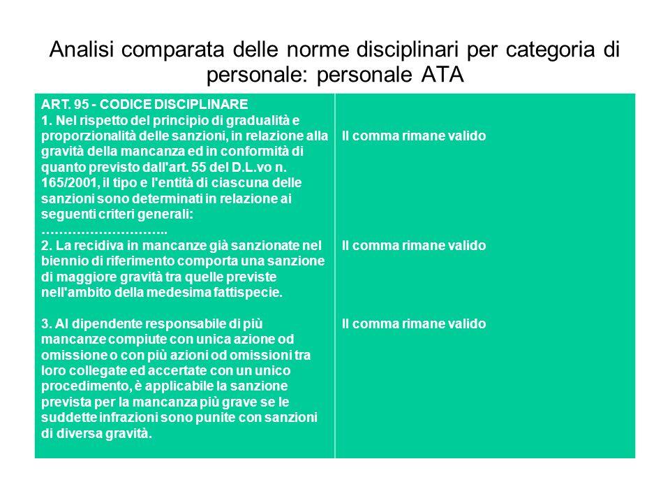 Analisi comparata delle norme disciplinari per categoria di personale: personale ATA ART. 95 - CODICE DISCIPLINARE 1. Nel rispetto del principio di gr