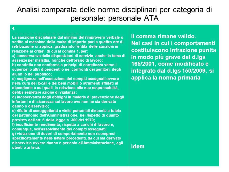 Analisi comparata delle norme disciplinari per categoria di personale: personale ATA 4. ……………………………………………… La sanzione disciplinare dal minimo del rim