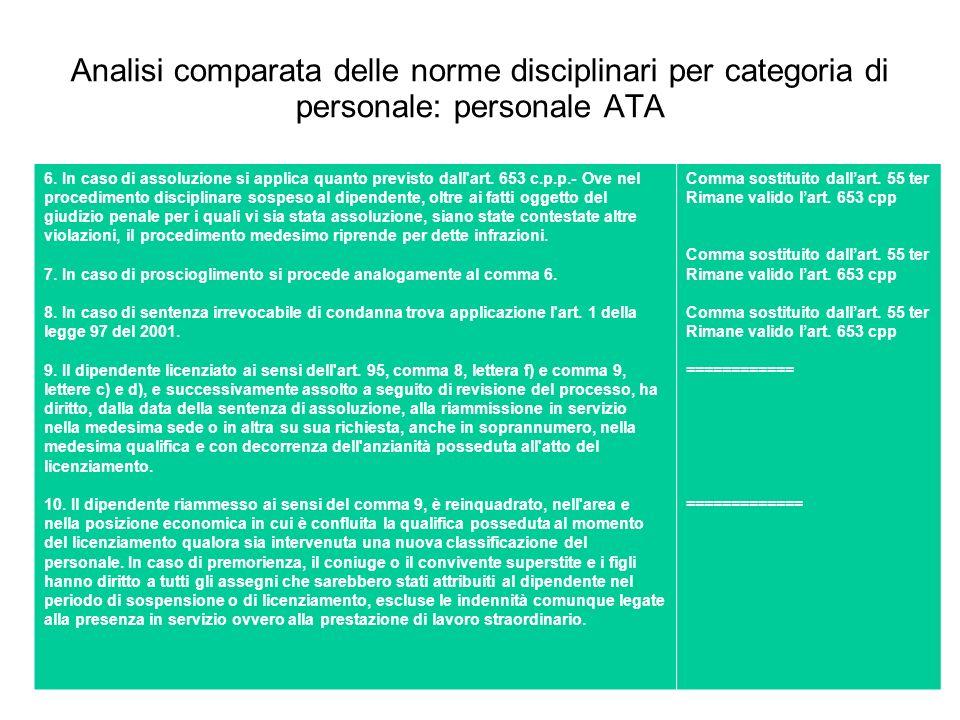 Analisi comparata delle norme disciplinari per categoria di personale: personale ATA 6. In caso di assoluzione si applica quanto previsto dall'art. 65