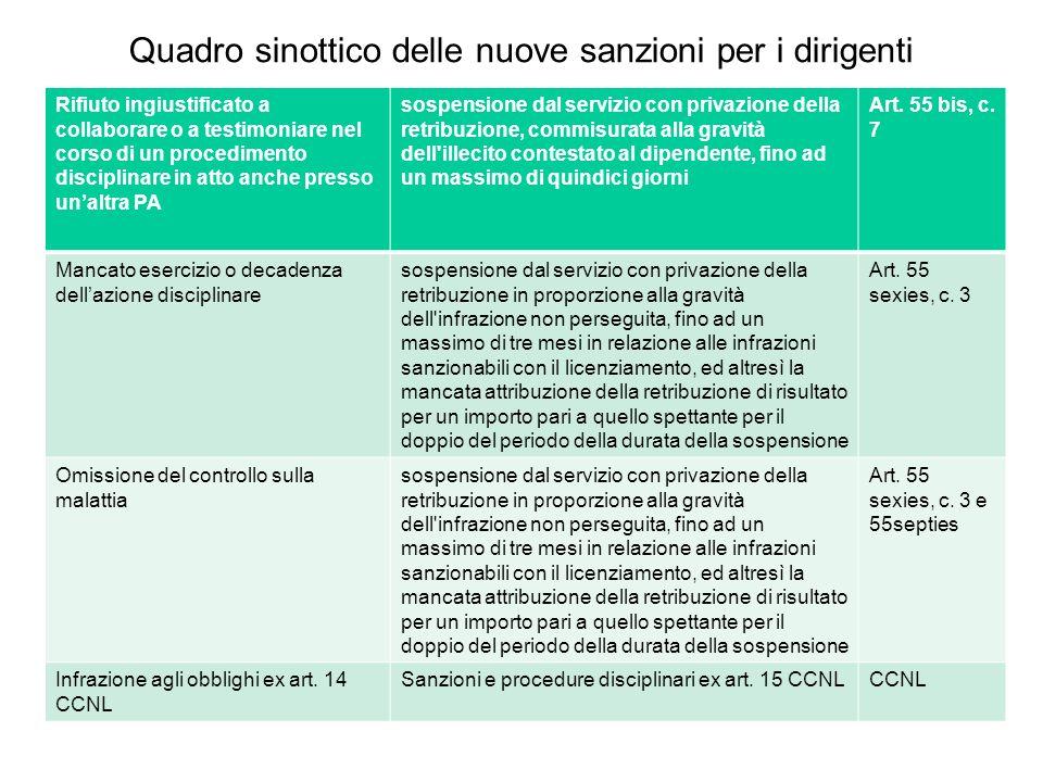 Quadro sinottico delle nuove sanzioni per i dirigenti Rifiuto ingiustificato a collaborare o a testimoniare nel corso di un procedimento disciplinare