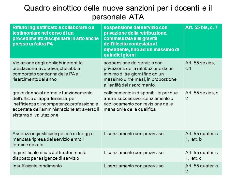 Quadro sinottico delle nuove sanzioni per i docenti e il personale ATA Rifiuto ingiustificato a collaborare o a testimoniare nel corso di un procedime