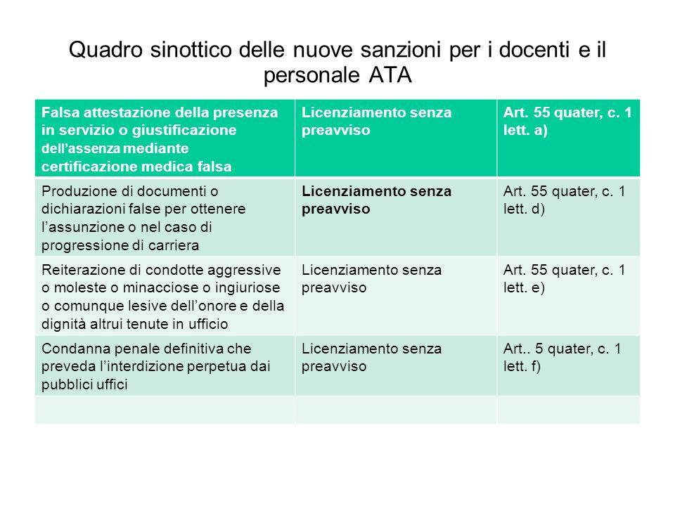 Quadro sinottico delle nuove sanzioni per i docenti e il personale ATA Falsa attestazione della presenza in servizio o giustificazione dellassenza med