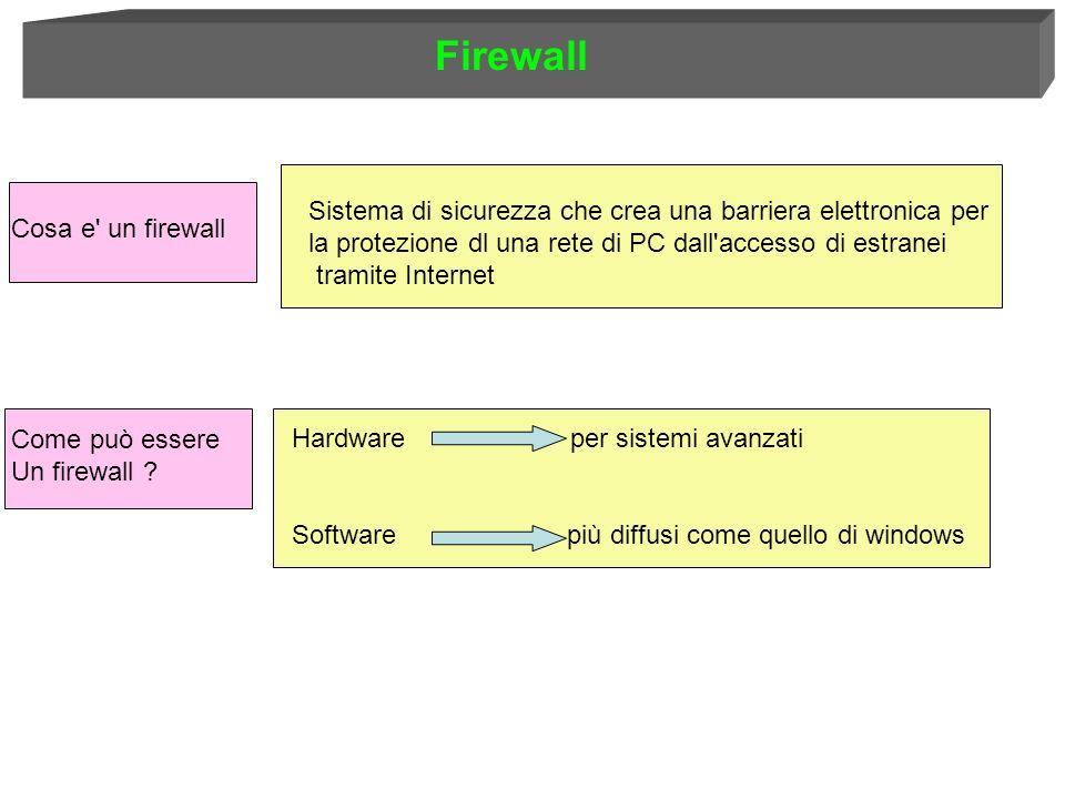 Firewall Sistema di sicurezza che crea una barriera elettronica per la protezione dl una rete di PC dall accesso di estranei tramite Internet Cosa e un firewall Come può essere Un firewall .