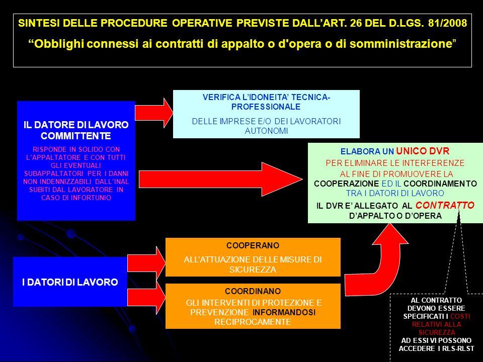SINTESI DELLE PROCEDURE OPERATIVE PREVISTE DALLART.