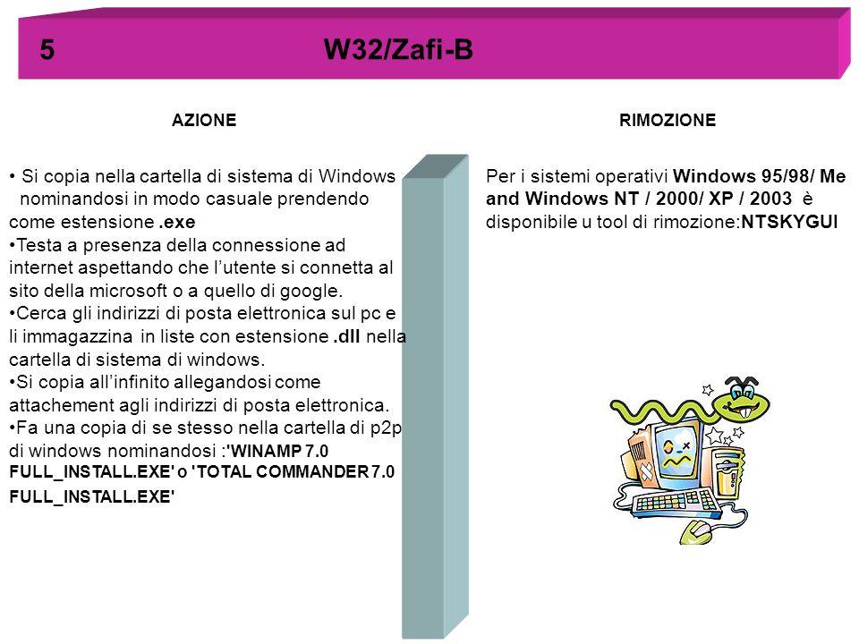 AZIONERIMOZIONE 5 W32/Zafi-B Si copia nella cartella di sistema di Windows nominandosi in modo casuale prendendo come estensione.exe Testa a presenza
