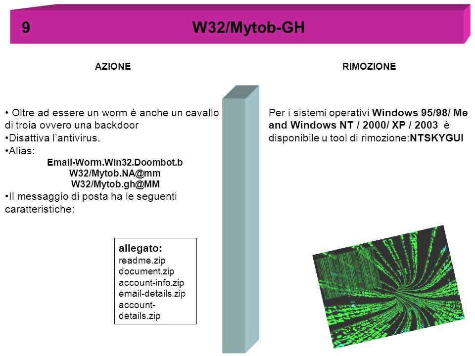 AZIONERIMOZIONE 9 W32/Mytob-GH allegato: readme.zip document.zip account-info.zip email-details.zip account- details.zip Oltre ad essere un worm è anc