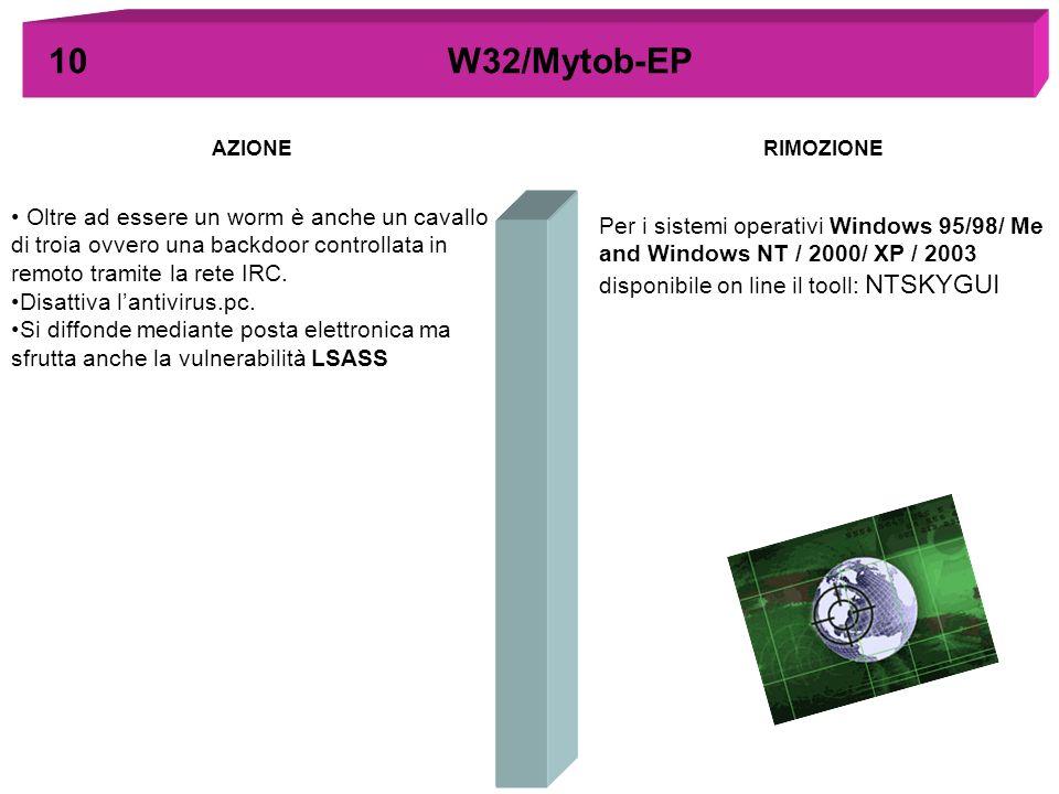 AZIONERIMOZIONE 10 W32/Mytob-EP Oltre ad essere un worm è anche un cavallo di troia ovvero una backdoor controllata in remoto tramite la rete IRC. Dis